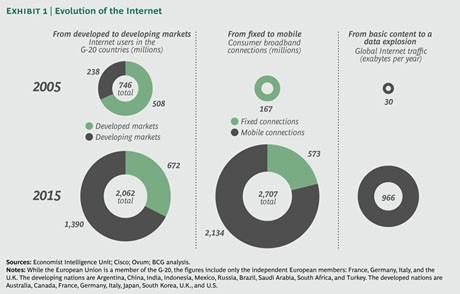 Internet usage is strongly correlated with income