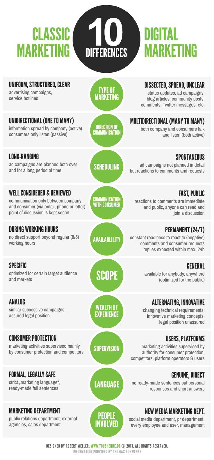 10 Differences between Classic Marketing & #Digital Marketing