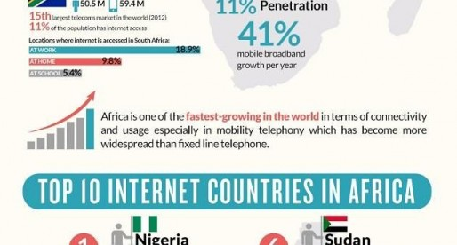 #INTERNET: EMPOWERING THE #NIGERIAN YOUTH