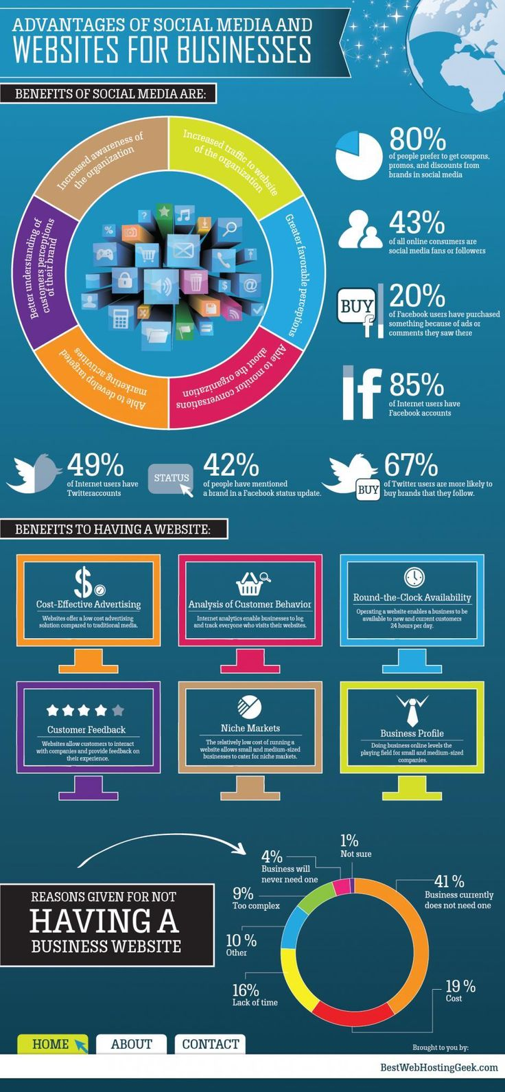 Advantages of Social Media And Websites For Businesses.