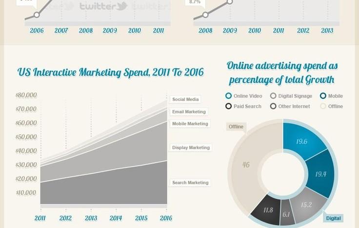 Still Think Digital Advertising Is A Fad?