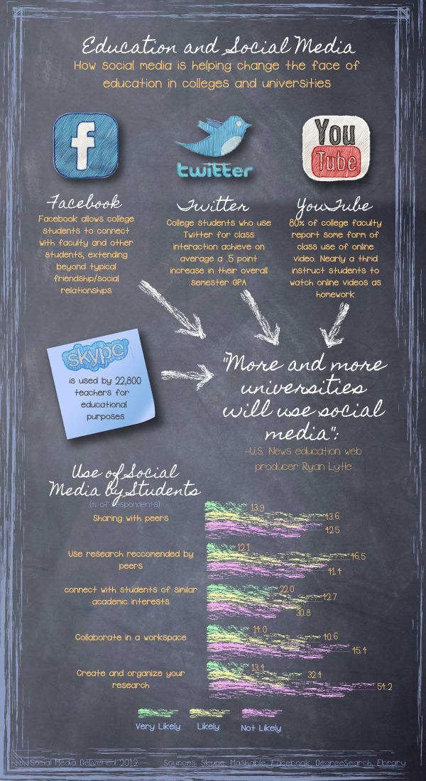 Education and Social Media in Nigeria