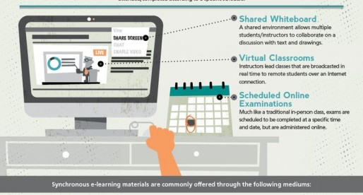 What Is E-Learning ?