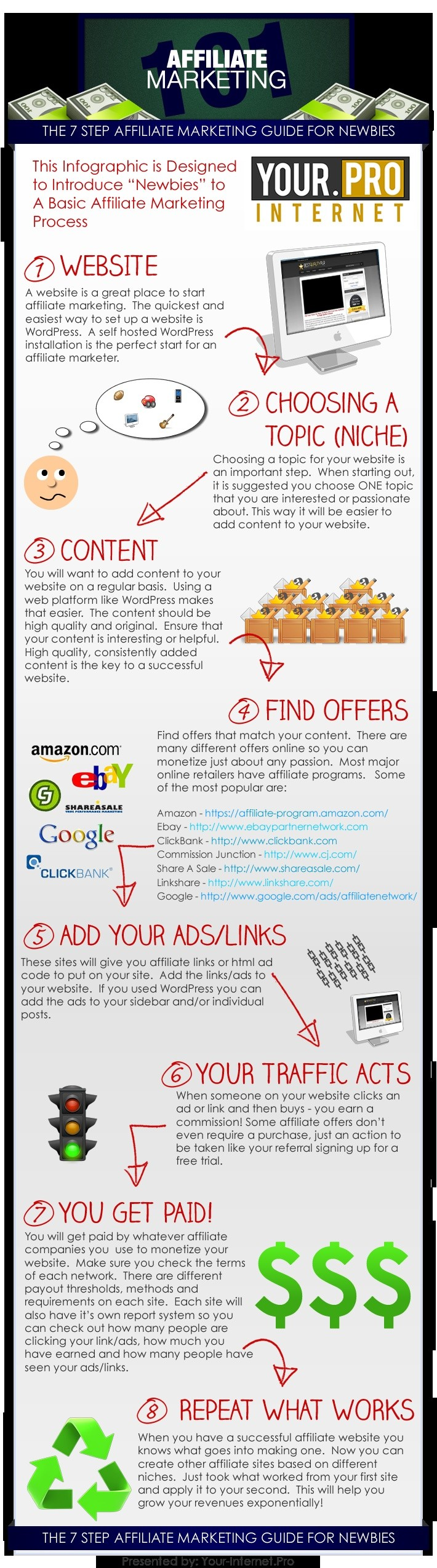 7 Step Affiliate Marketing Guide For Newbies