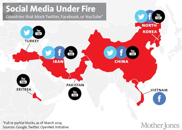 Did You Know: 6 Countries Barred From Facebook,Twitter and Youtube